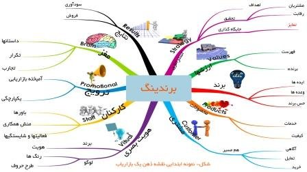 نقشه ذهنی (mind mapping) چیست؟