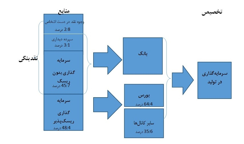نظام مالی در اقتصاد ایران چگونه است؟