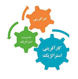 کارآفرینی استراتژیک چیست؟