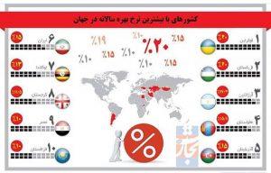 کدام کشورها بالاترین نرخ بهره را می دهند؟ + اینفوگرافی